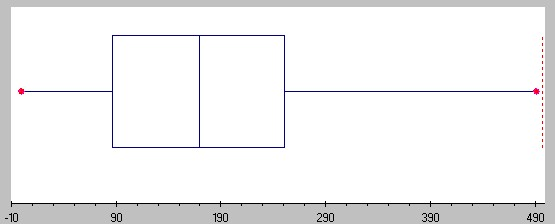 It Is Easy To See That The Minimum 0 And Maximum 491 A Quick Comtion Shows Median 170 Corresponding Box Plot Looks Therefore