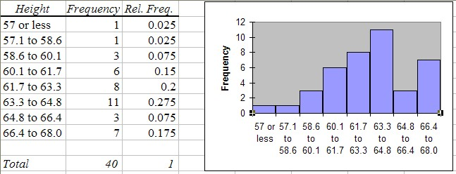 Relative frequency distribution table definition for Table meaning